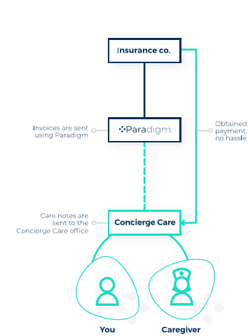 Long Term Care by Concierge Care